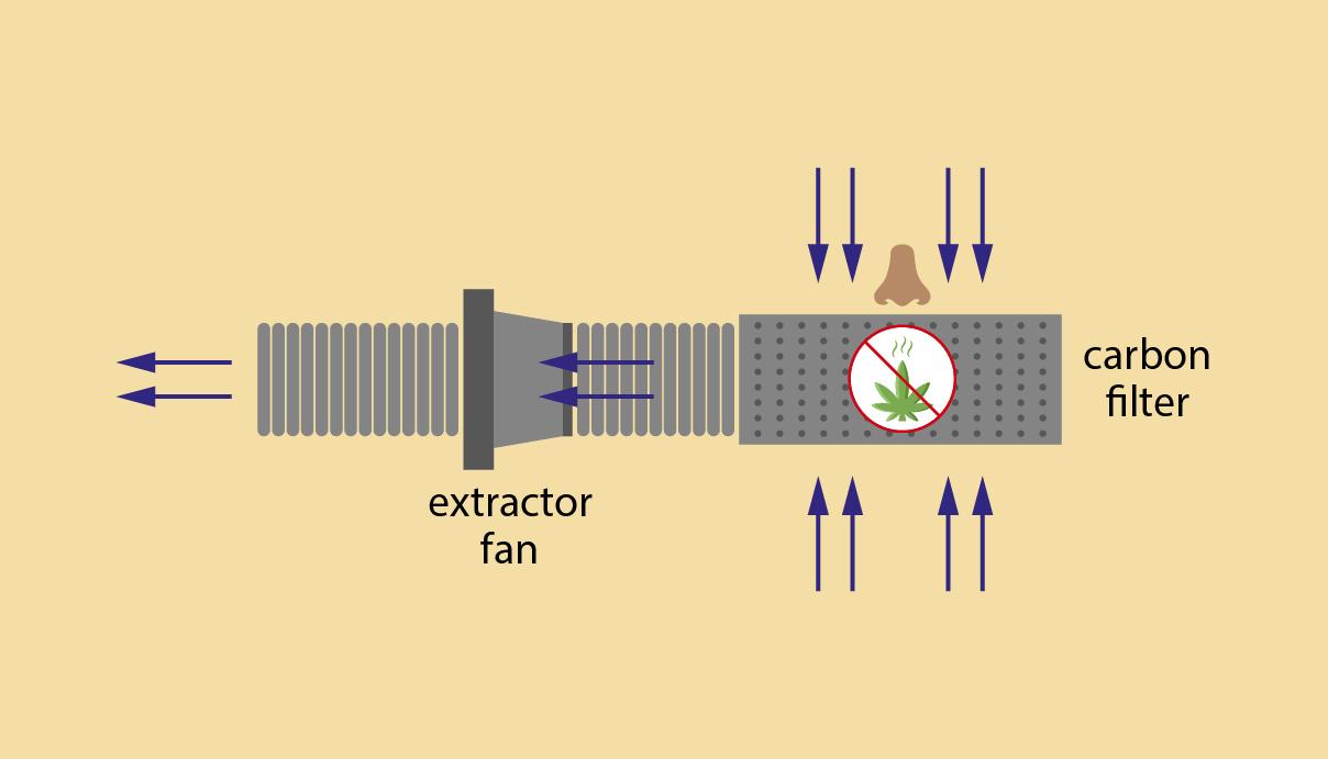 Filtr węglowy (kontrola zapachu)